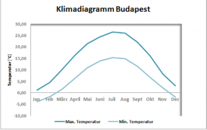 Klimadiagramm Budapest